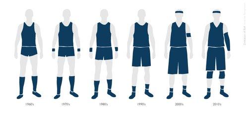 La ropa de baloncesto y su evolución
